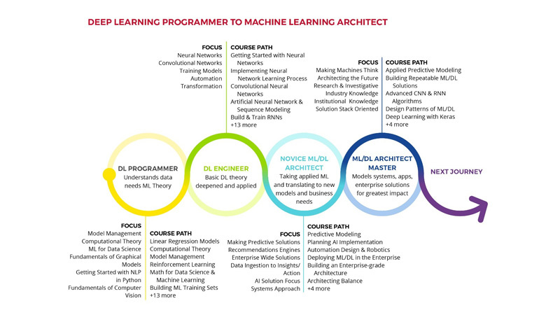 Developing a Deep Learning Programmer to become a Machine Learning Architect with Skillsoft's Newest Aspire Learning Journey