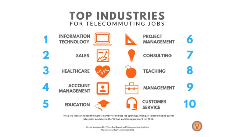 Top industries for telecommuting jobs