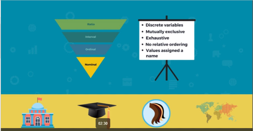 "A screenshot from Skillsoft's Six Sigma Yellow Belt course, ""Classifying and Collecting Data"""