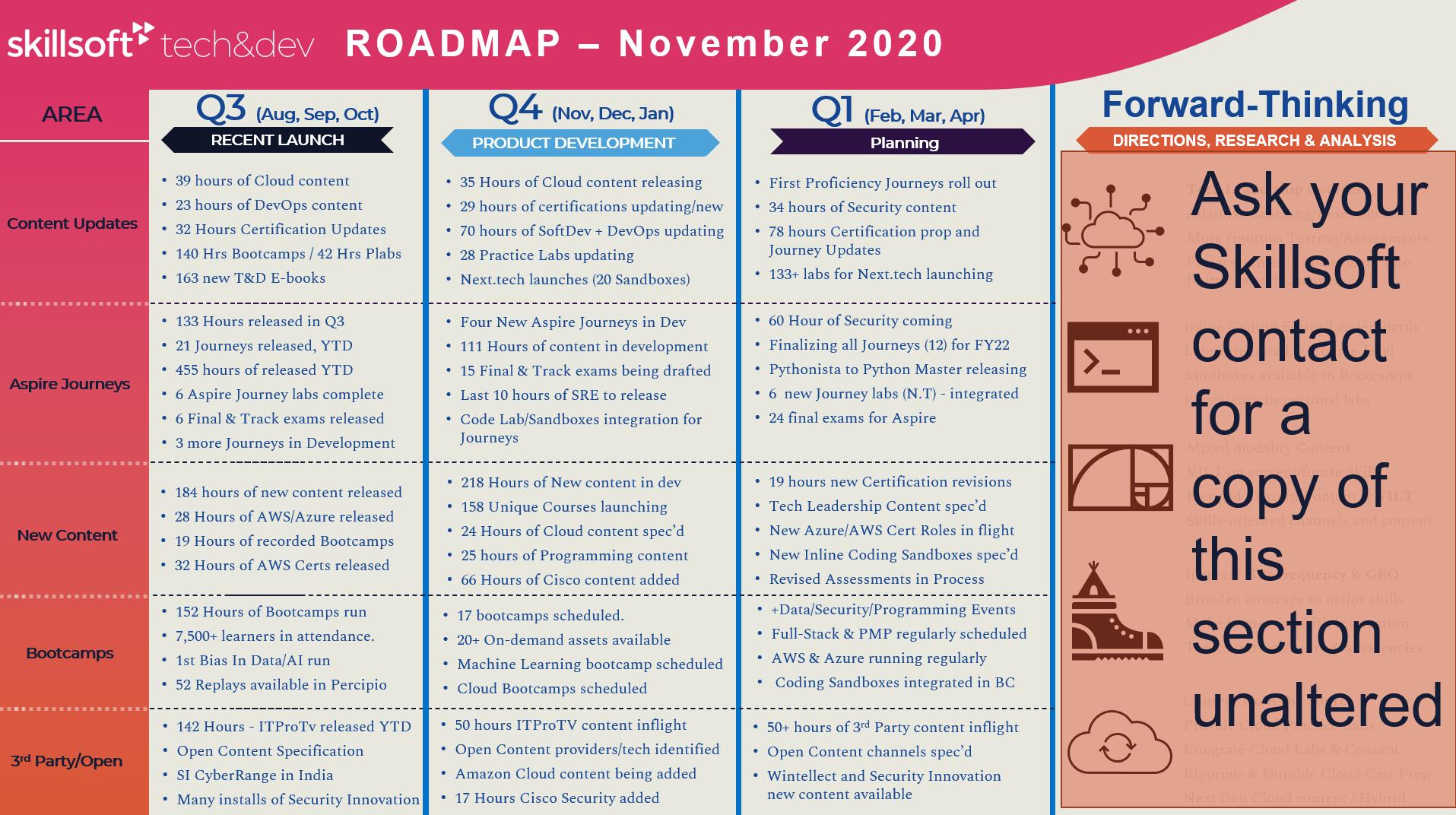 Tech & Dev Roadmap - 90-Day Window