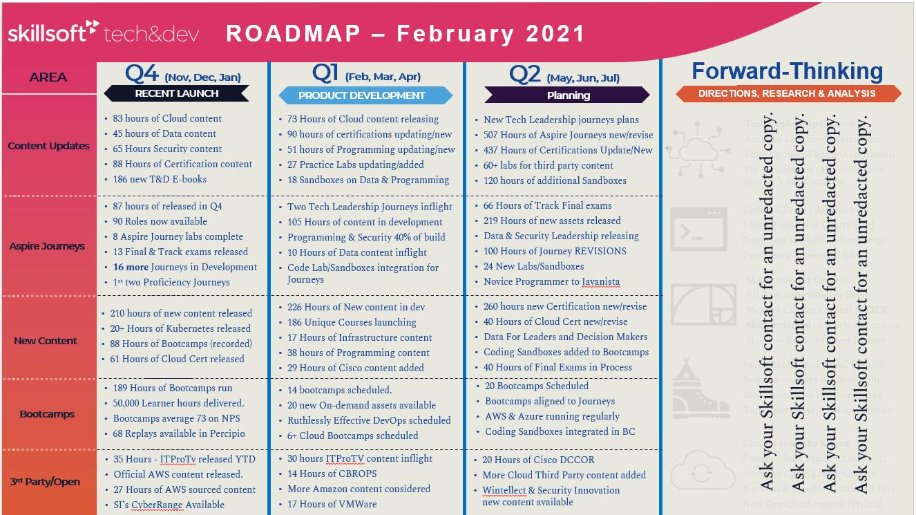 Tech & Dev Roadmap