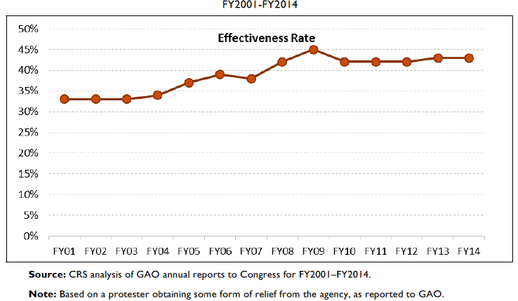 CRS analysis of GAO annual reports to Congress
