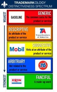 Gasoline Distinctiveness Spectrum3