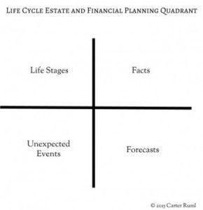 Life Cycle Estate And Financial Planning Quadrant E14212101599531