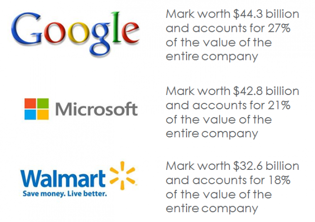 Most Valuable Marks