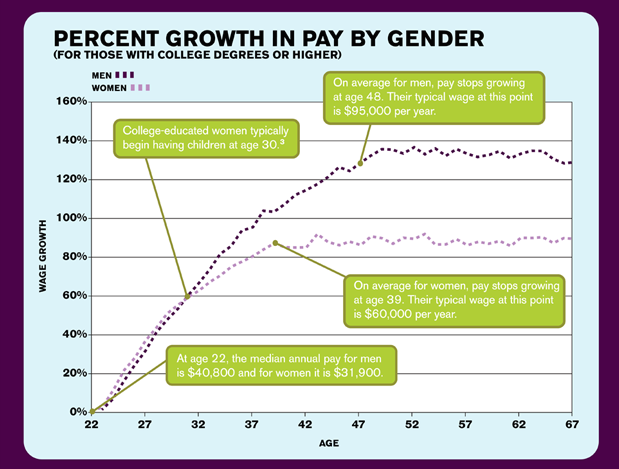 Payscale Income Growth By Age
