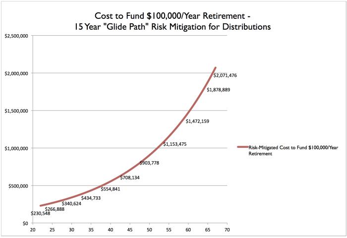 Risk Mitigated Retirement Funding Cost Chart E1424639729784