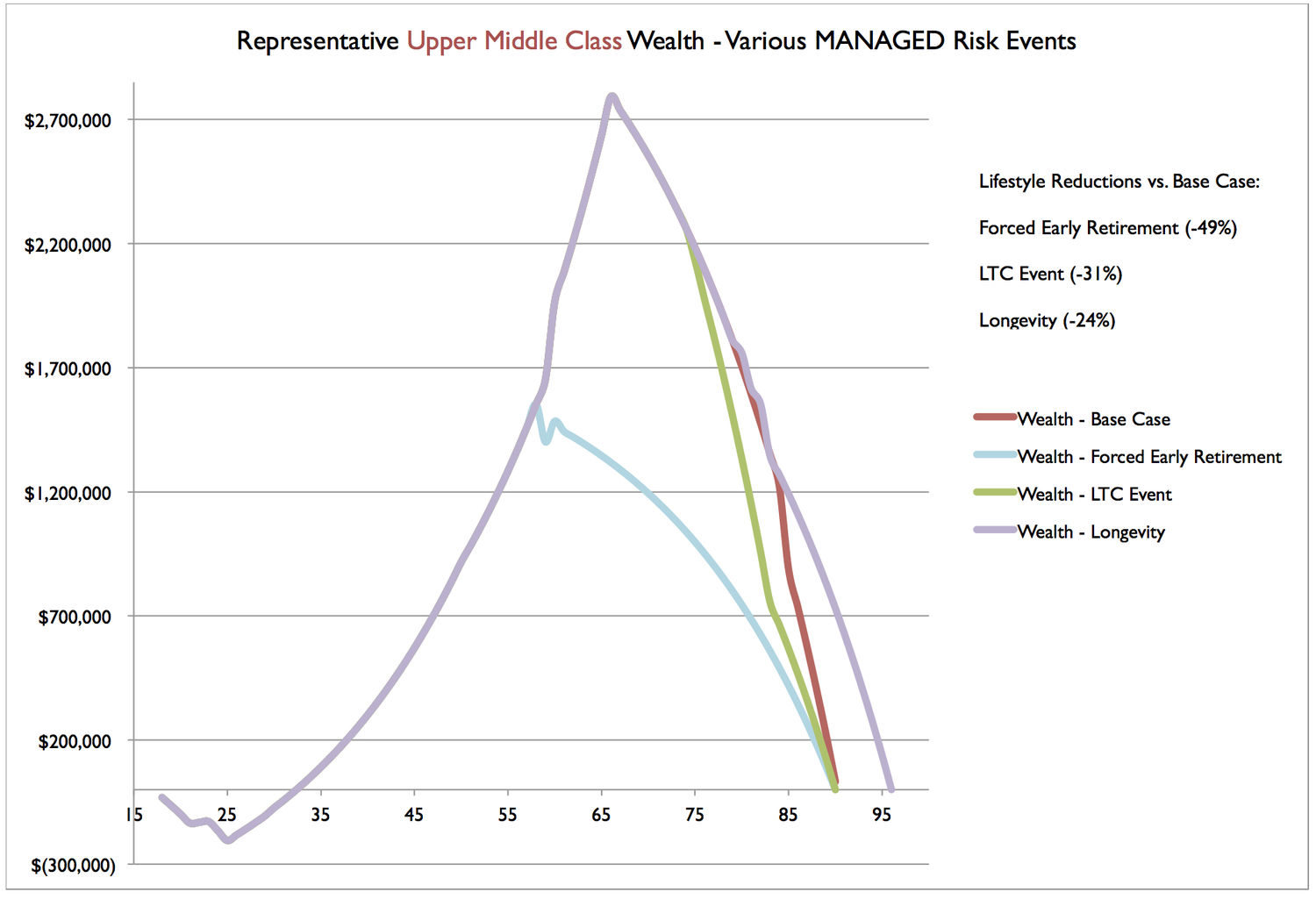 Umc Wealth Scenarios Managed