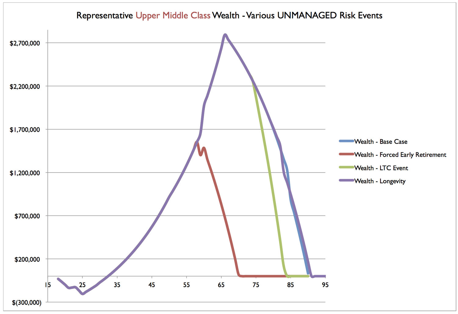Umc Wealth Scenarios Unmanage