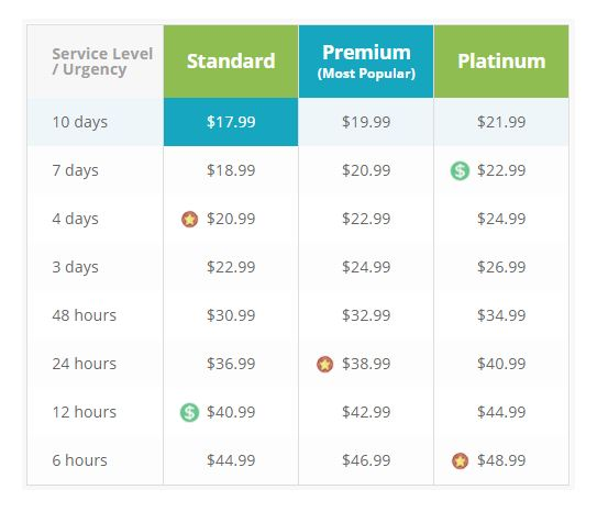 AssignmentMasters reviw - Pricing