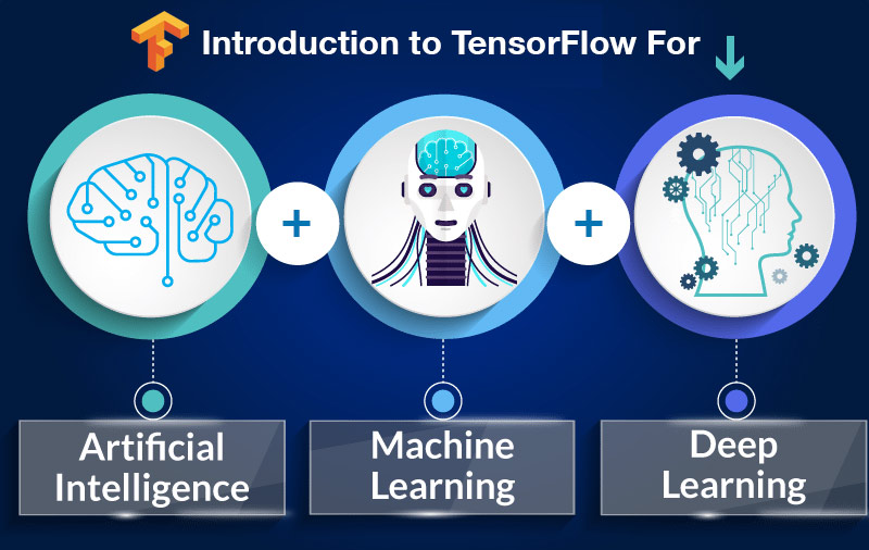 Introduction to TensorFlow for Artificial Intelligence, Machine Learning, and Deep Learning [Coursera]
