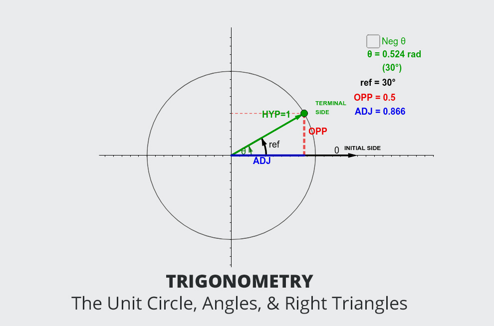 Trigonometry - The Unit Circle, Angles, & Right Triangles [Udemy]