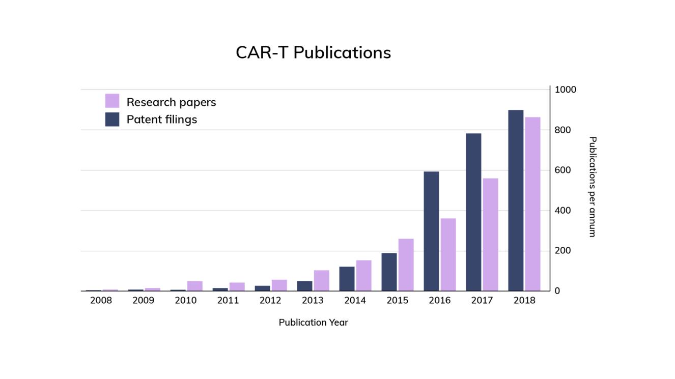 Car t publications