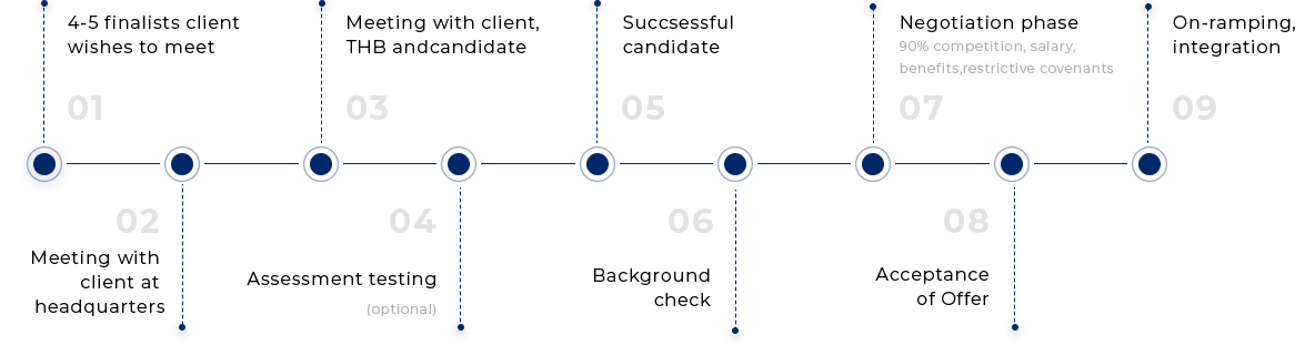 Process Step Three