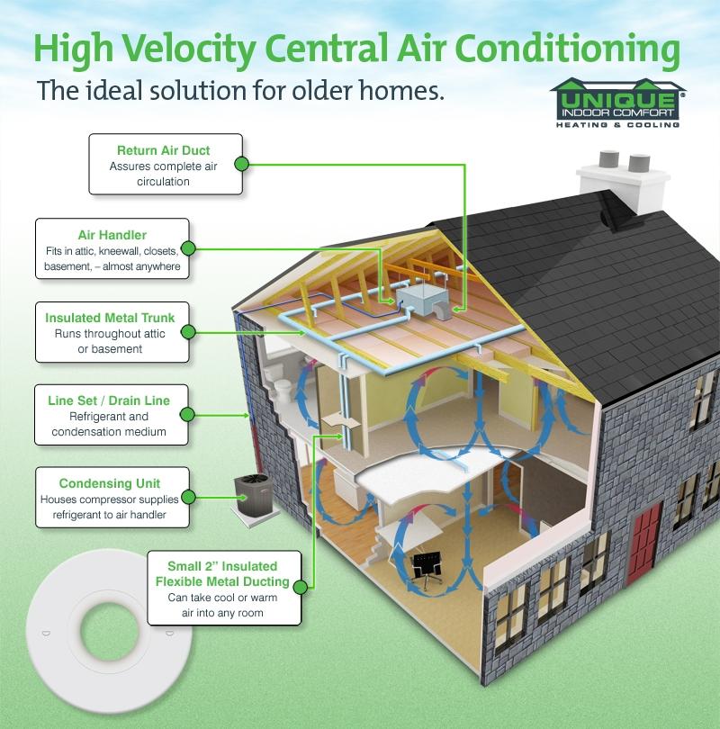 high velocity ac information