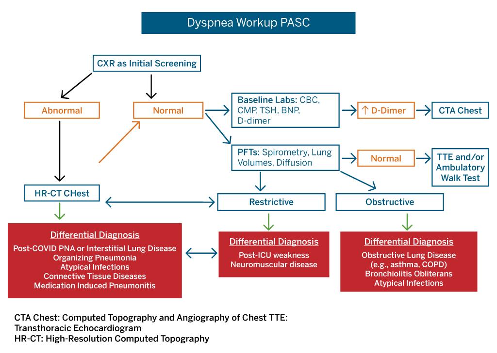 Dyspnea Workup PASC