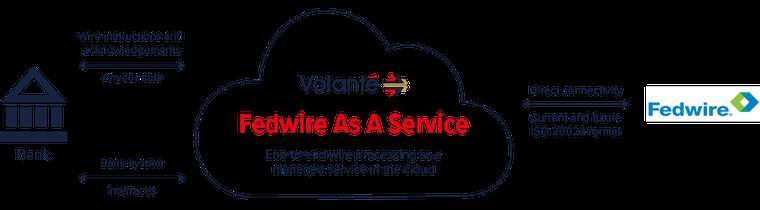 Volante Fedwire as a Service