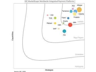 Volante named a Leader in IDC Marketscape for integrated payments providers