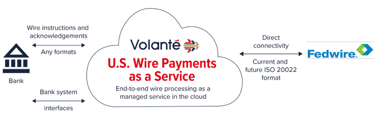Volante U.S. Wire Payments as a Service