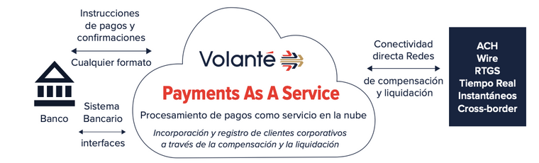 End-to-end processing of all payment types, from corporate initiation through to direct clearing and settlement network connectivity, as a secure managed service in the cloud.