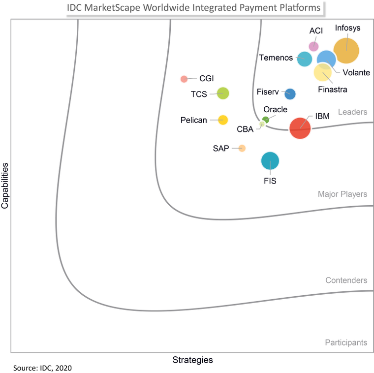 an image of IDC Marketplace graph