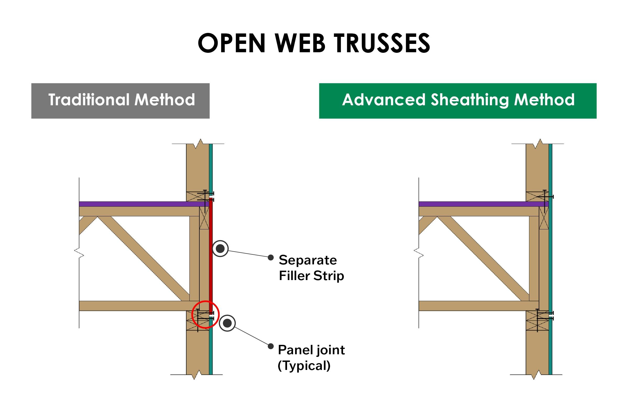 Open Web Trusses