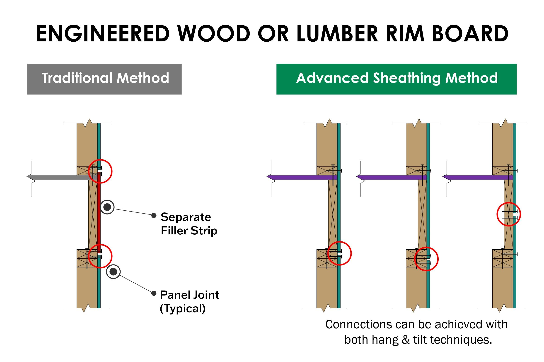 Engineered Wood or Lumber Rim Board
