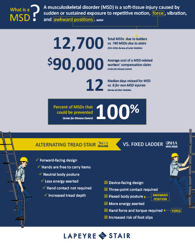Alternating Tread Stairs vs Ladders