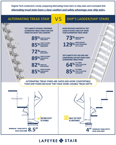 Alternating Tread Stairs vs Ship Stairs